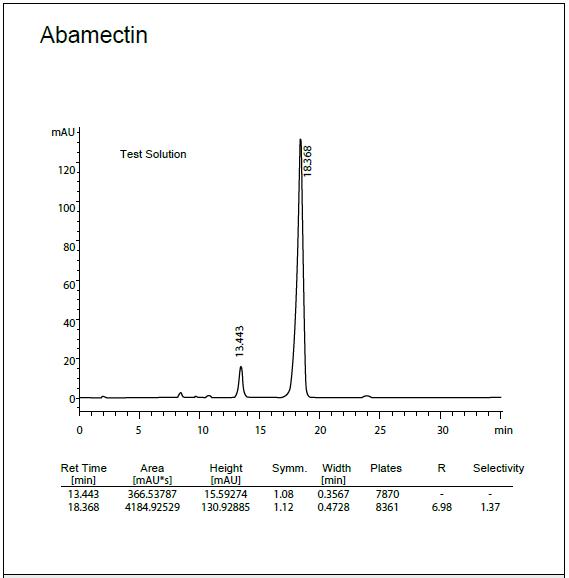 Columnas de HPLC acuosa C18