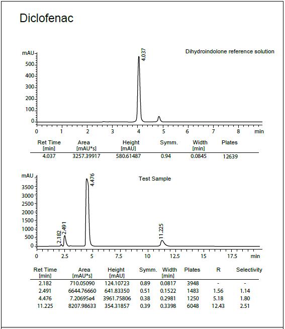 columnas de HPLC flúor c8