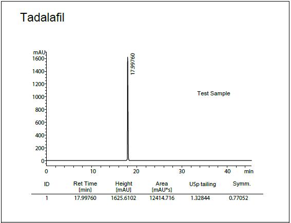 Columnas de HPLC de bajo pH C8