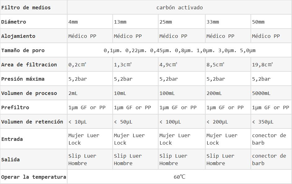 Filtros de jeringas de CA datos