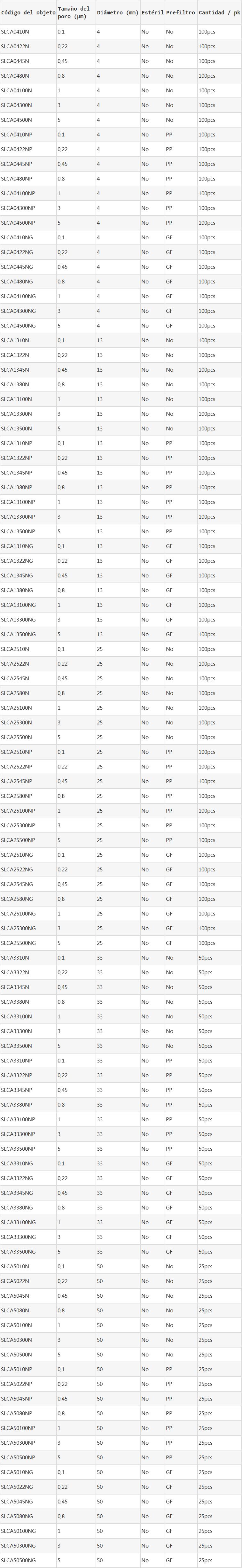 Filtros de jeringas de CA información del pedido