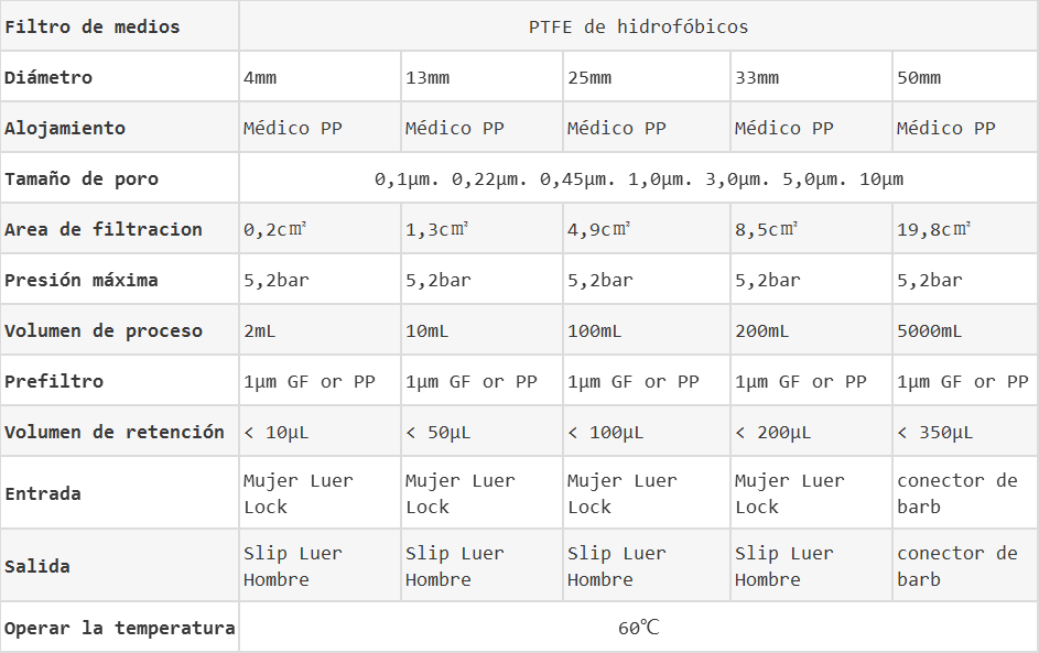 Filtros de jeringas de PTFE de hidrofílicos datos