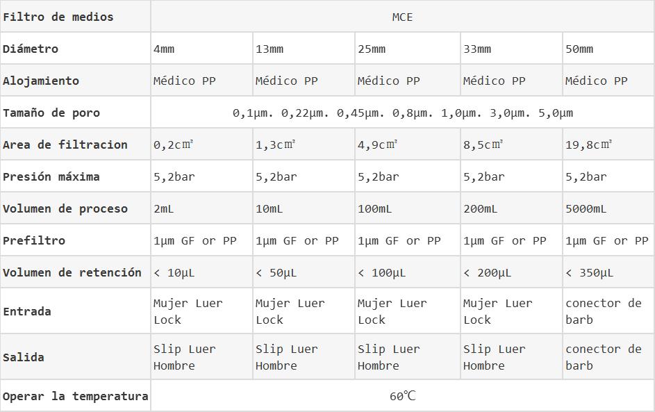 Filtros de jeringas de MCE datos
