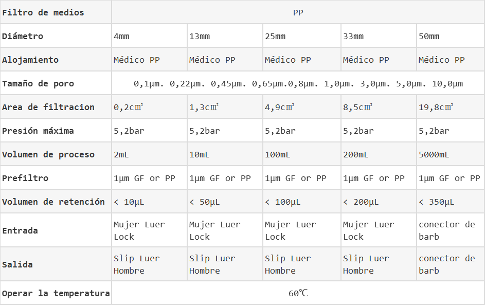 Filtros de jeringas de pp datos