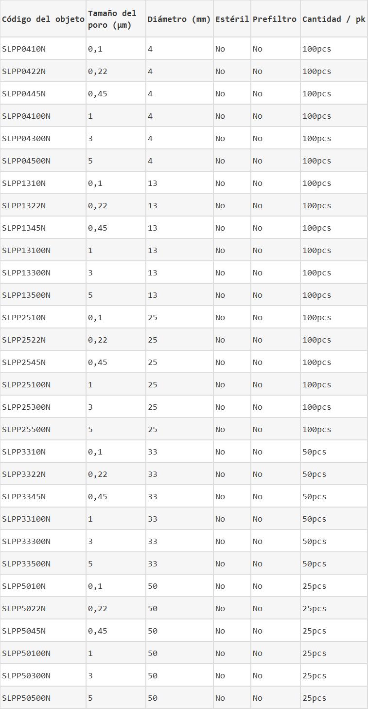 Filtros de jeringas de pp información del pedido