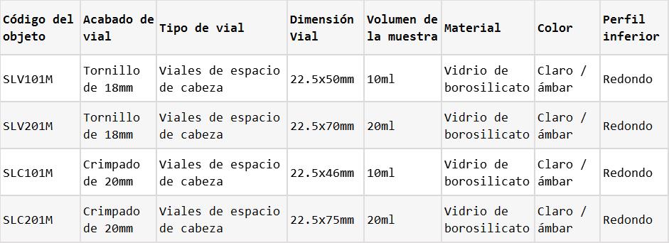 Datos de viales de muestra de espacio de cabeza