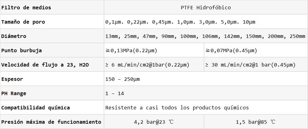 Datos de Filtros de membrana hidrofóbico de PTFE