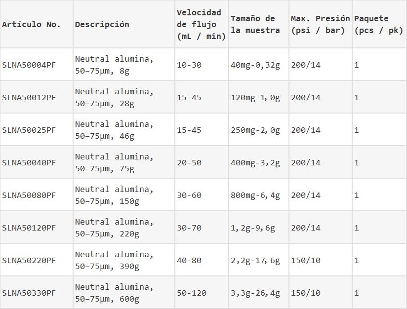 Columnas de destello de alúmina neutral información de pedido
