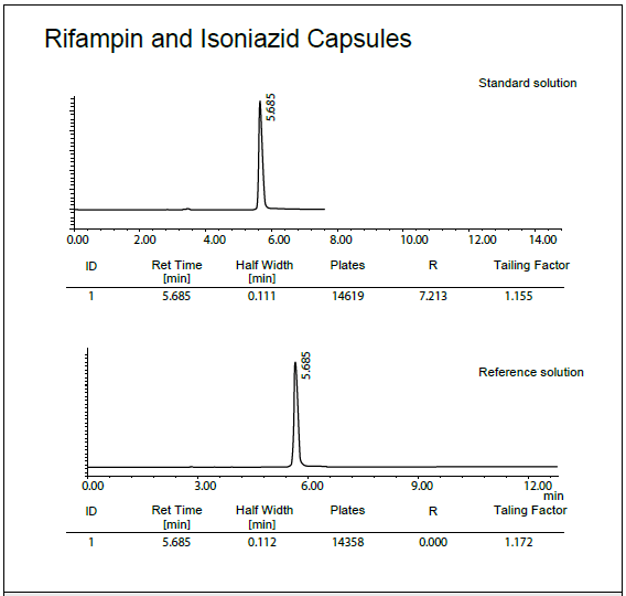 Columnas de HPLC Polar-RP