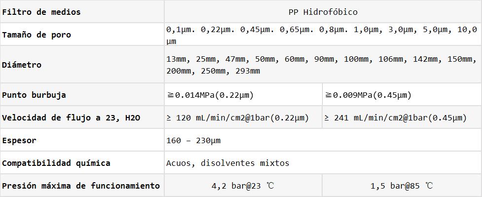Datos de Filtros de membrana pp