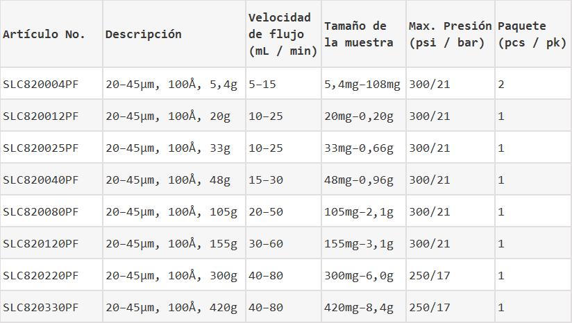 esférica c8 flash columnas información de pedido puro