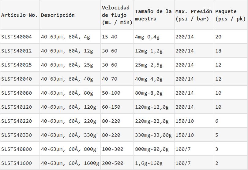Columnas de destello de gel del estándar de sílice información de pedido