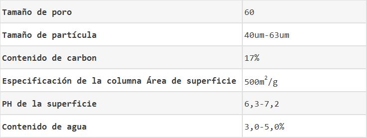 Datos de columnas de flash de gel de sílice cromatográficos estándar
