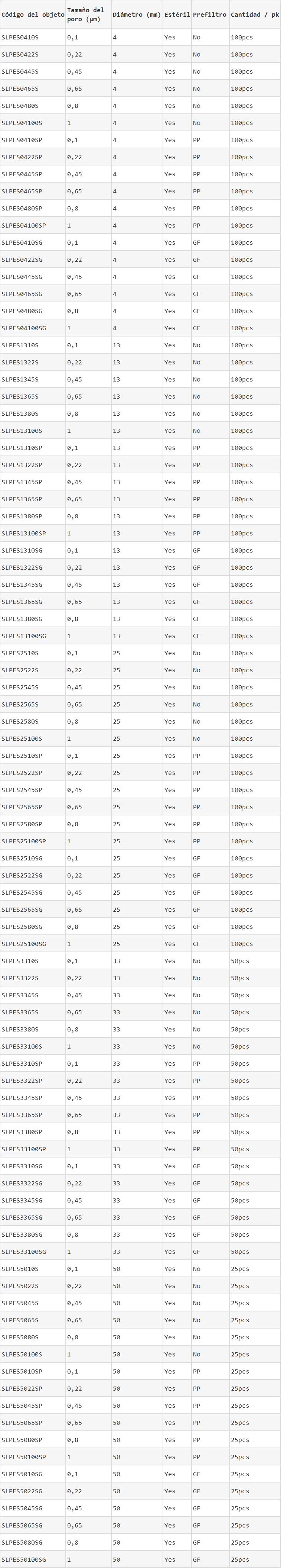 Filtros de jeringas de PES estéril la información de la orden