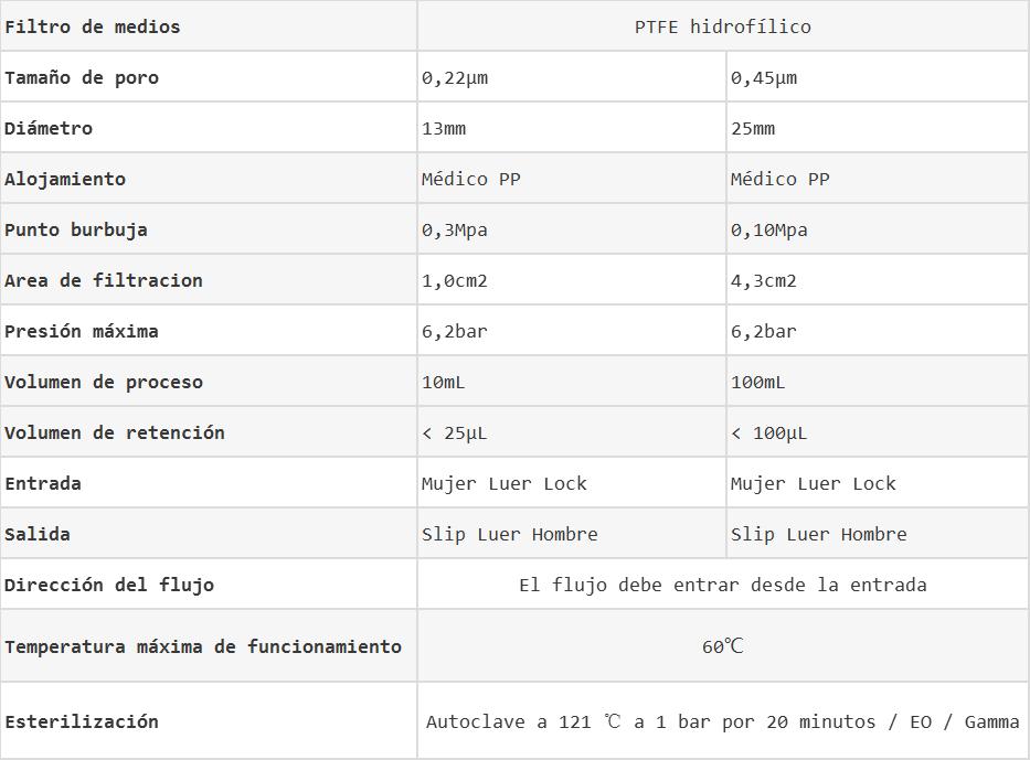 Datos de filtros de jeringa de PTFE hidrofílico WinStar