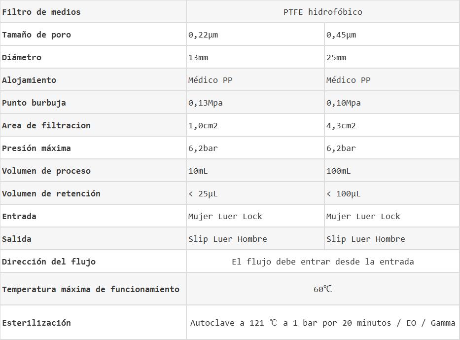 Datos de filtros de jeringa de PTFE hidrofóbico WinStar